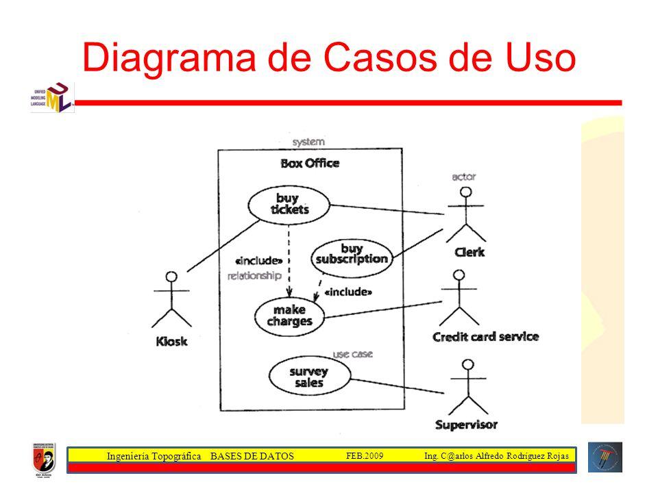 Ingeniería Topográfica BASES DE DATOS Ing. C@arlos Alfredo Rodríguez RojasFEB.2009 Diagrama de Casos de Uso