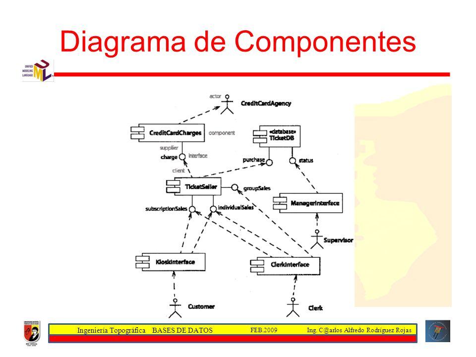 Ingeniería Topográfica BASES DE DATOS Ing. C@arlos Alfredo Rodríguez RojasFEB.2009 Diagrama de Componentes