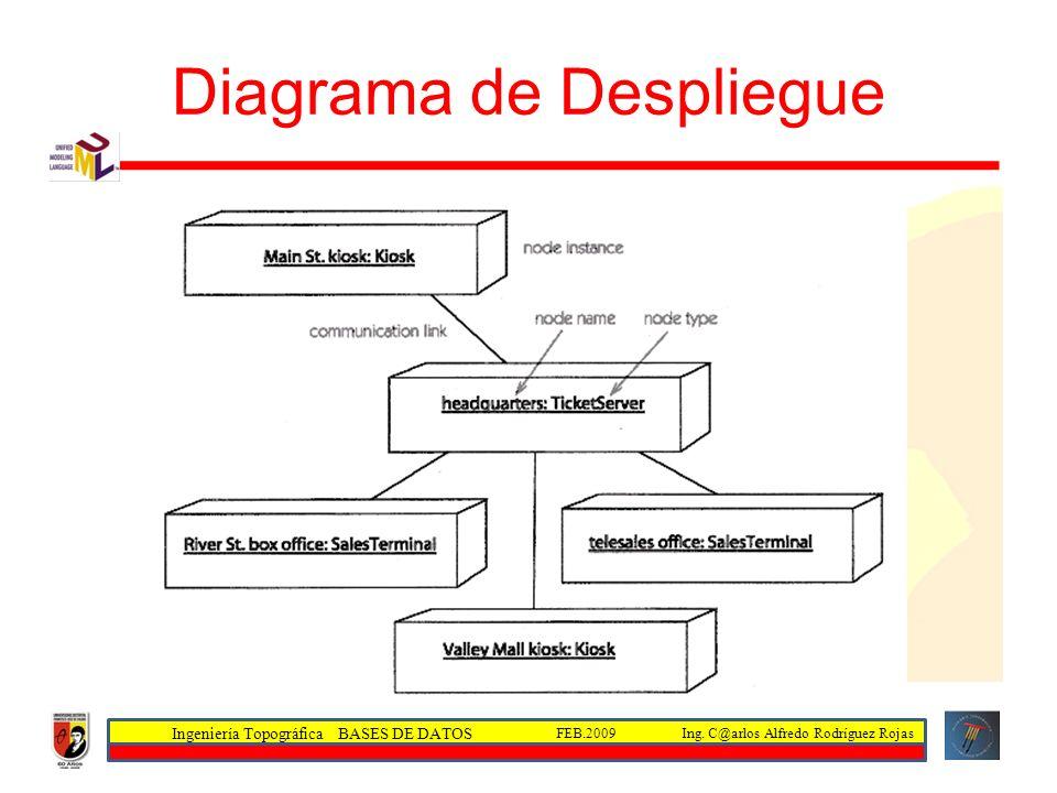 Ingeniería Topográfica BASES DE DATOS Ing. C@arlos Alfredo Rodríguez RojasFEB.2009 Diagrama de Despliegue
