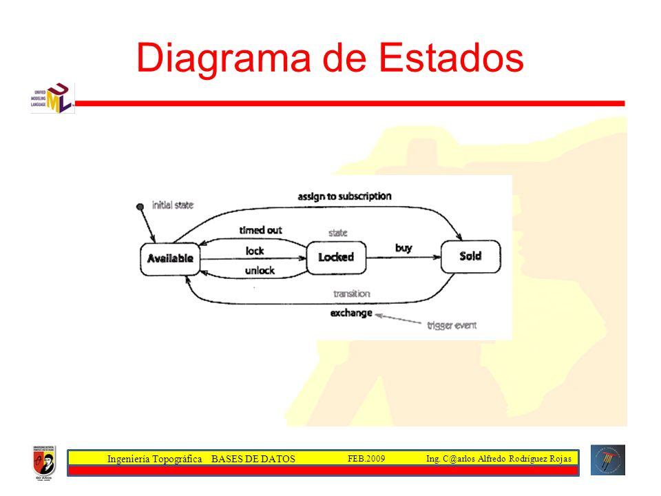 Ingeniería Topográfica BASES DE DATOS Ing. C@arlos Alfredo Rodríguez RojasFEB.2009 Diagrama de Estados