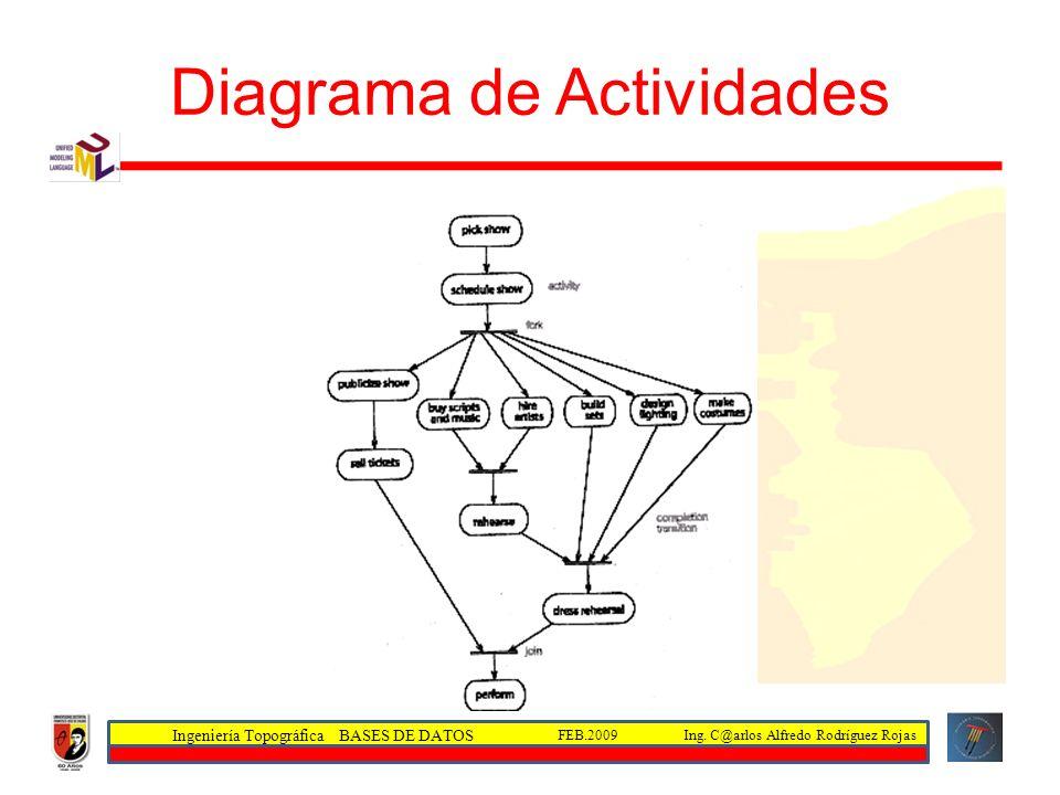 Ingeniería Topográfica BASES DE DATOS Ing. C@arlos Alfredo Rodríguez RojasFEB.2009 Diagrama de Actividades