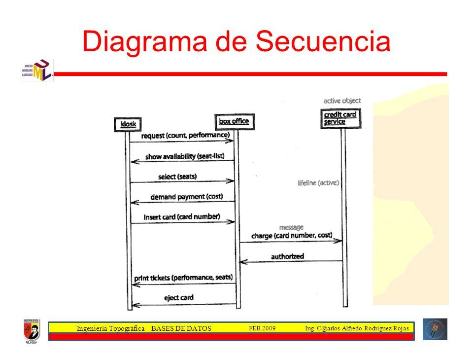 Ingeniería Topográfica BASES DE DATOS Ing. C@arlos Alfredo Rodríguez RojasFEB.2009 Diagrama de Secuencia