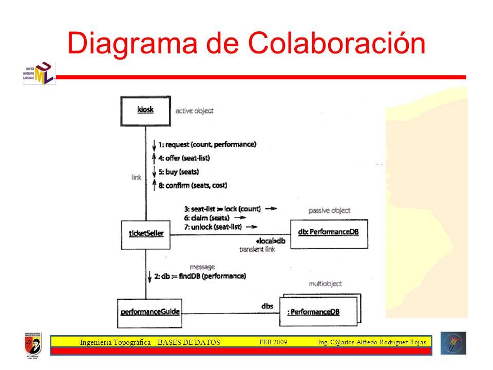 Ingeniería Topográfica BASES DE DATOS Ing. C@arlos Alfredo Rodríguez RojasFEB.2009 Diagrama de Colaboración