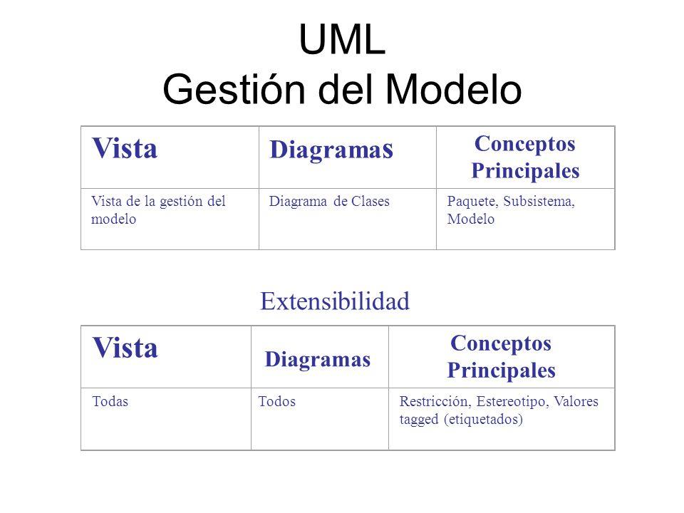 UML Gestión del Modelo Vista Diagrama s Conceptos Principales Vista de la gestión del modelo Diagrama de ClasesPaquete, Subsistema, Modelo Vista Diagr