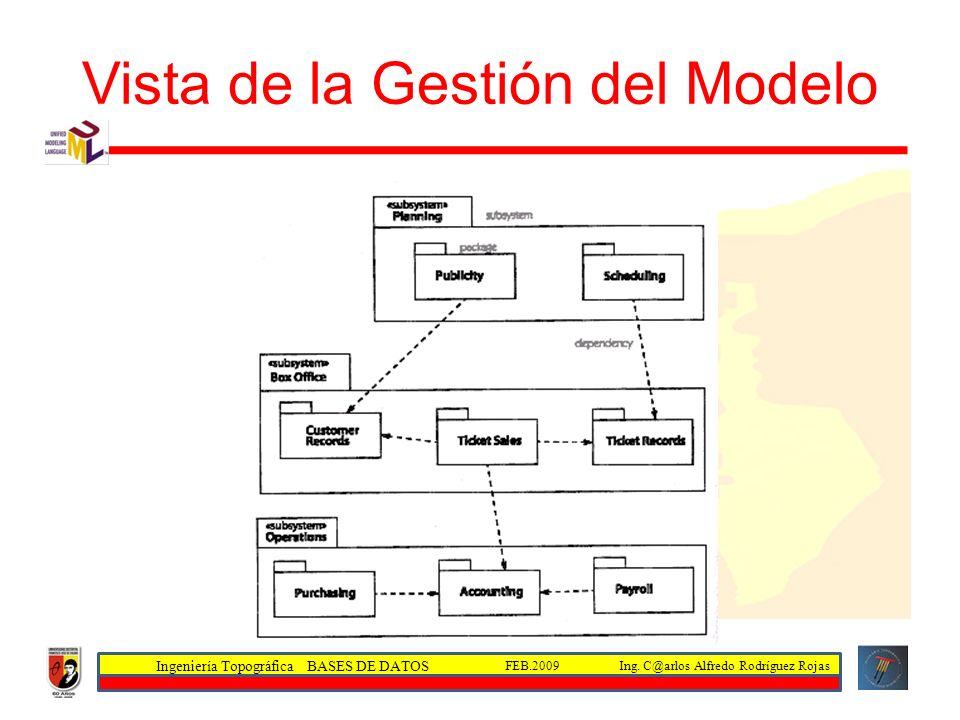 Ingeniería Topográfica BASES DE DATOS Ing. C@arlos Alfredo Rodríguez RojasFEB.2009 Vista de la Gestión del Modelo