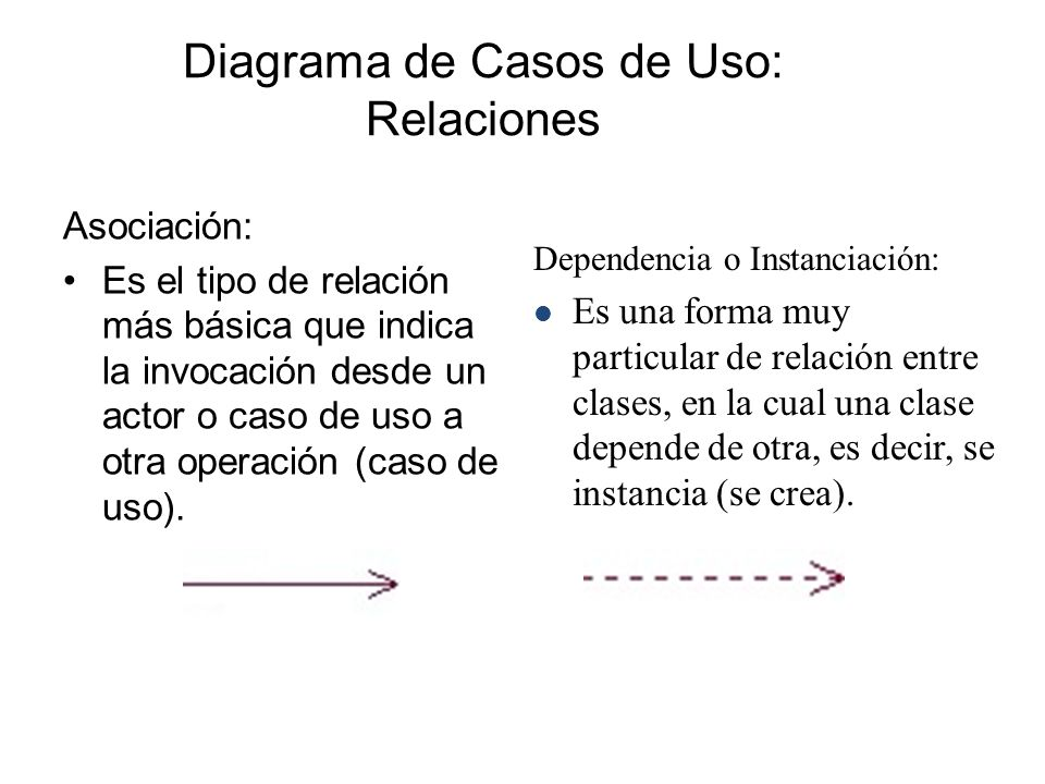 Diagrama de Casos de Uso: Relaciones Asociación: Es el tipo de relación más básica que indica la invocación desde un actor o caso de uso a otra operac