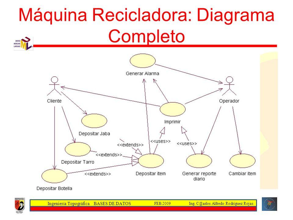 Ingeniería Topográfica BASES DE DATOS Ing. C@arlos Alfredo Rodríguez RojasFEB.2009 Máquina Recicladora: Diagrama Completo