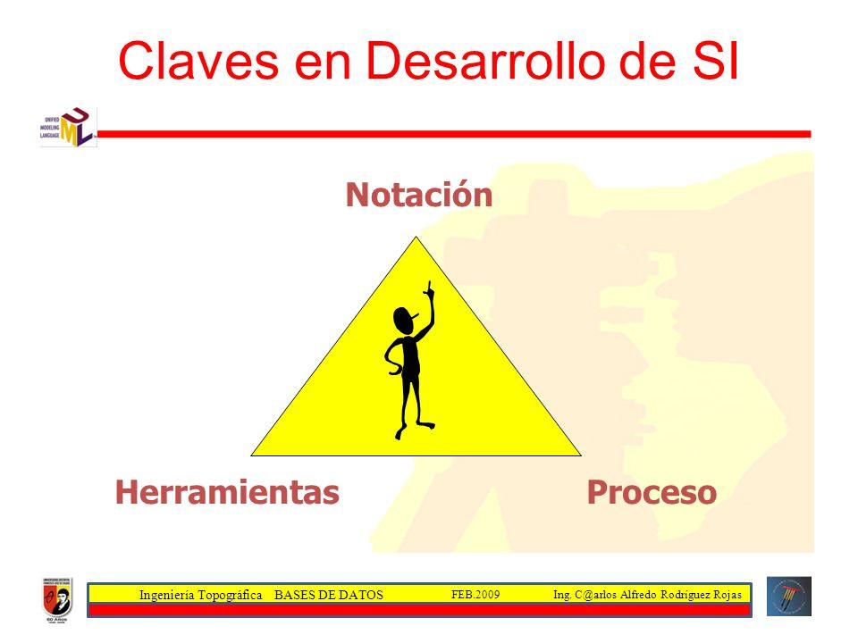 Ingeniería Topográfica BASES DE DATOS Ing. C@arlos Alfredo Rodríguez RojasFEB.2009 Claves en Desarrollo de SI HerramientasProceso Notación