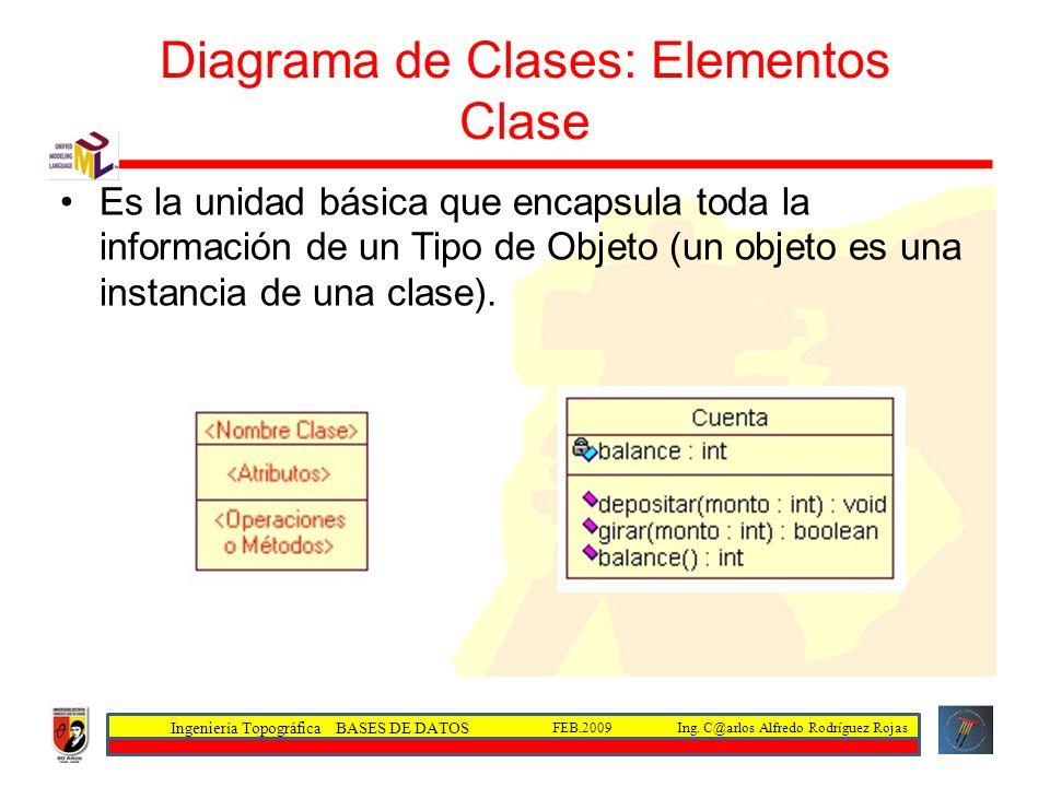 Ingeniería Topográfica BASES DE DATOS Ing. C@arlos Alfredo Rodríguez RojasFEB.2009 Diagrama de Clases: Elementos Clase Es la unidad básica que encapsu