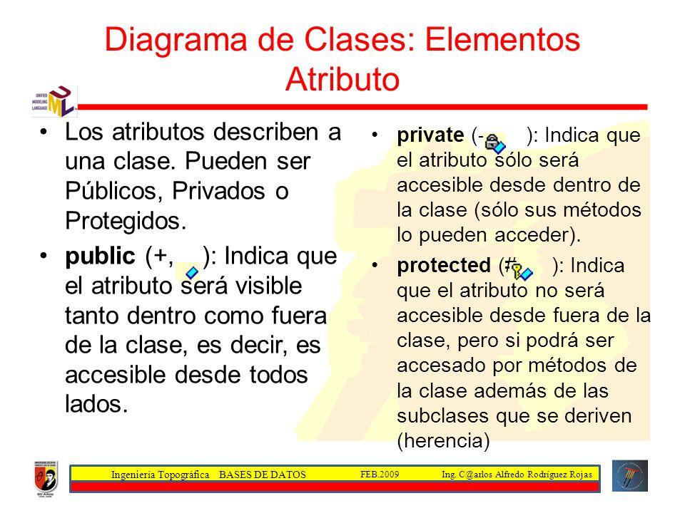 Ingeniería Topográfica BASES DE DATOS Ing. C@arlos Alfredo Rodríguez RojasFEB.2009 Diagrama de Clases: Elementos Atributo Los atributos describen a un