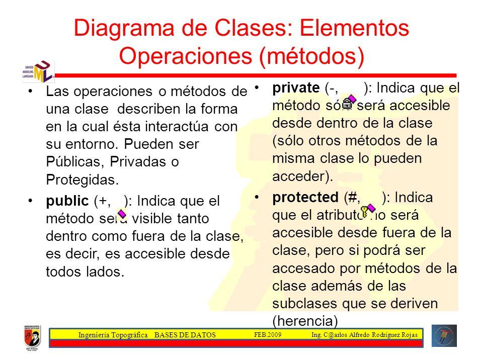 Ingeniería Topográfica BASES DE DATOS Ing. C@arlos Alfredo Rodríguez RojasFEB.2009 Diagrama de Clases: Elementos Operaciones (métodos) Las operaciones