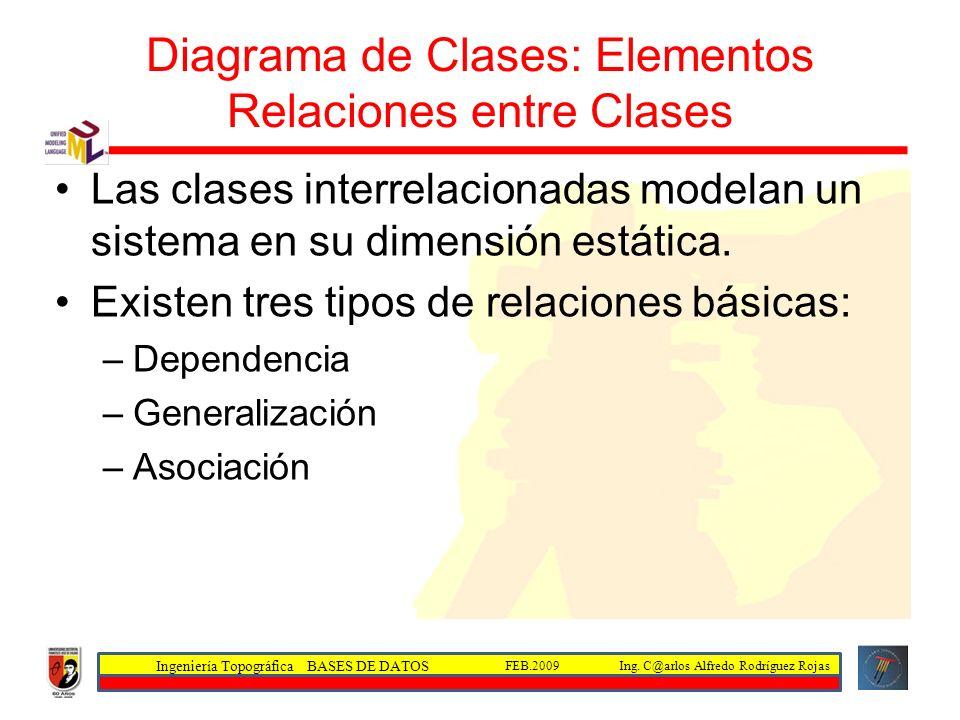 Ingeniería Topográfica BASES DE DATOS Ing. C@arlos Alfredo Rodríguez RojasFEB.2009 Diagrama de Clases: Elementos Relaciones entre Clases Las clases in