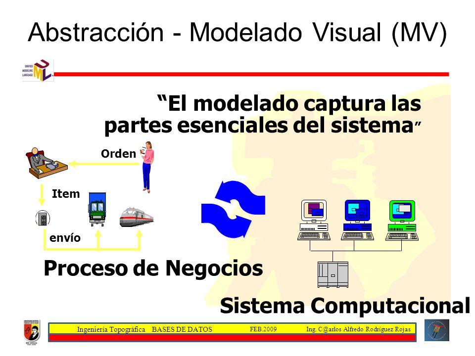 Ingeniería Topográfica BASES DE DATOS Ing. C@arlos Alfredo Rodríguez RojasFEB.2009 Sistema Computacional Proceso de Negocios Orden Item envío El model