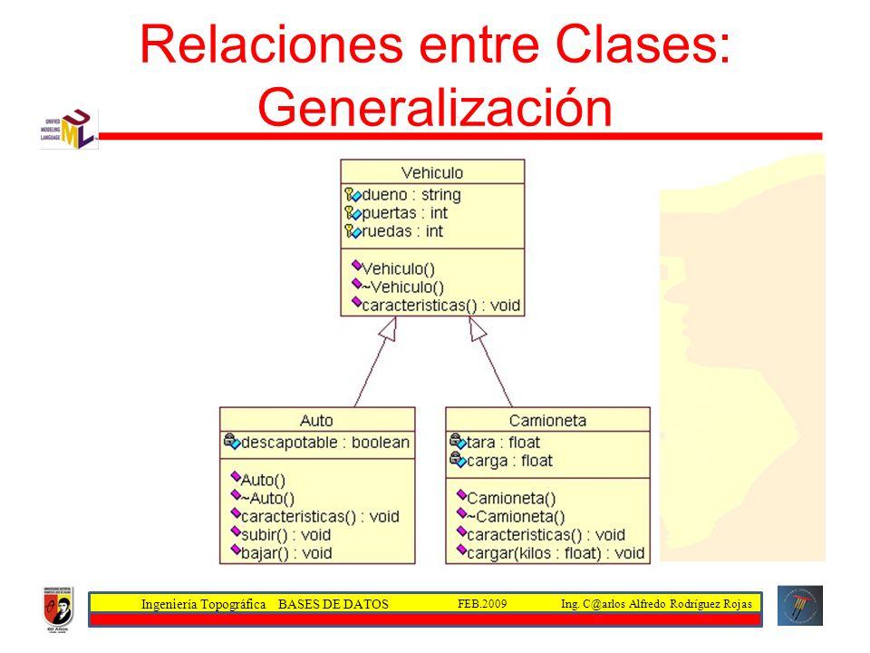 Ingeniería Topográfica BASES DE DATOS Ing. C@arlos Alfredo Rodríguez RojasFEB.2009 Relaciones entre Clases: Generalización