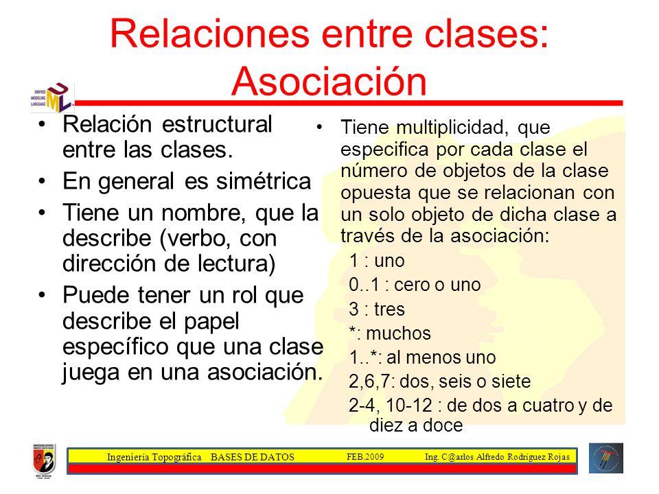 Ingeniería Topográfica BASES DE DATOS Ing. C@arlos Alfredo Rodríguez RojasFEB.2009 Relaciones entre clases: Asociación Relación estructural entre las