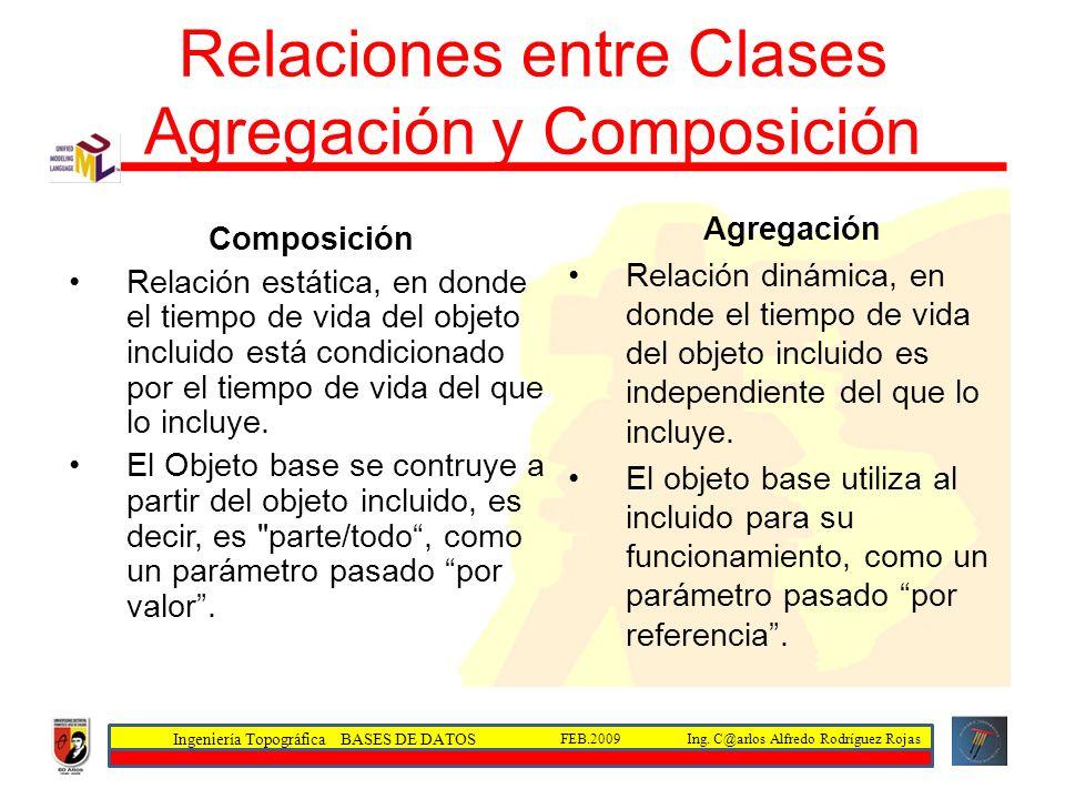 Ingeniería Topográfica BASES DE DATOS Ing. C@arlos Alfredo Rodríguez RojasFEB.2009 Relaciones entre Clases Agregación y Composición Composición Relaci