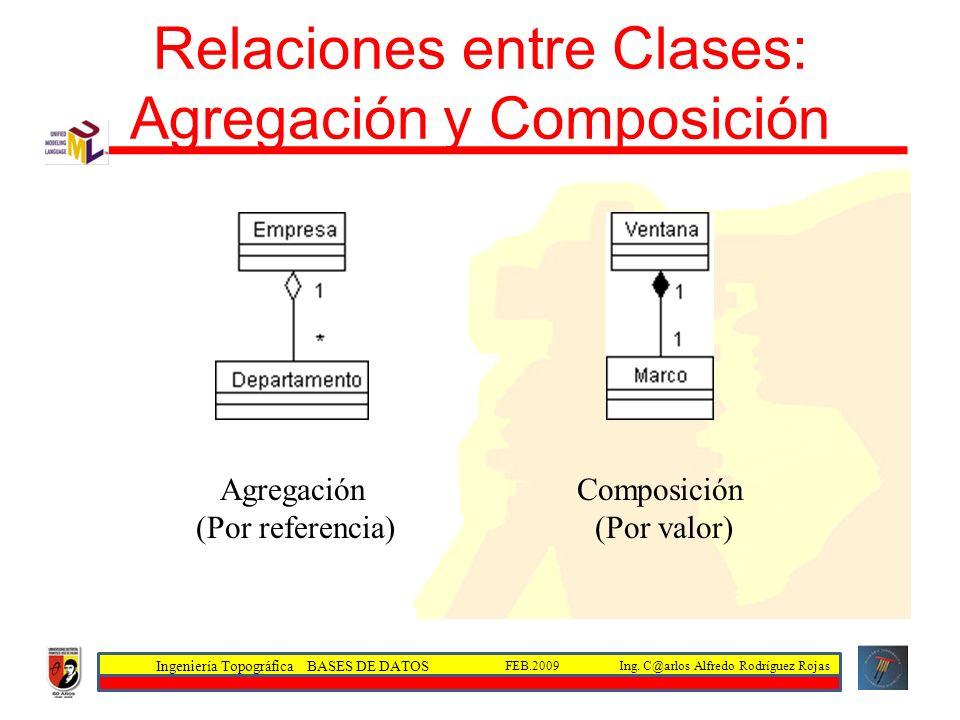 Ingeniería Topográfica BASES DE DATOS Ing. C@arlos Alfredo Rodríguez RojasFEB.2009 Relaciones entre Clases: Agregación y Composición Agregación (Por r