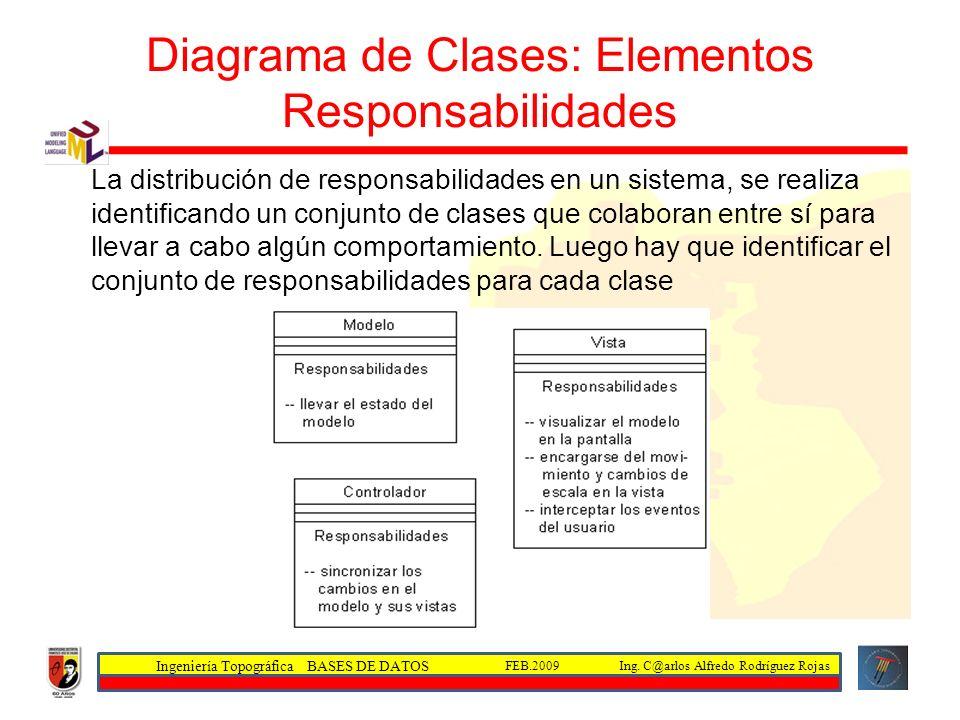 Ingeniería Topográfica BASES DE DATOS Ing. C@arlos Alfredo Rodríguez RojasFEB.2009 Diagrama de Clases: Elementos Responsabilidades La distribución de