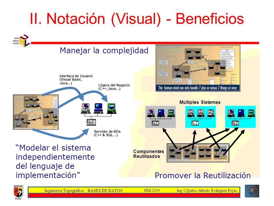Ingeniería Topográfica BASES DE DATOS Ing. C@arlos Alfredo Rodríguez RojasFEB.2009 II. Notación (Visual) - Beneficios Interface de Usuario (Visual Bas