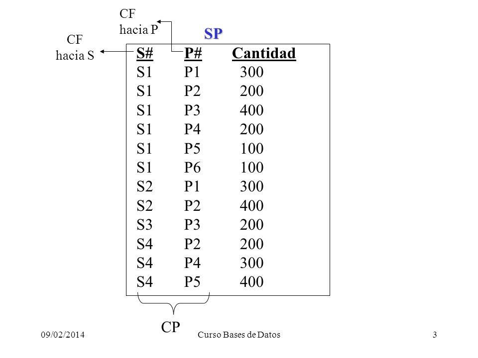 09/02/2014Curso Bases de Datos3 SP SP S# P# Cantidad S1 P1 300 S1 P2 200 S1 P3 400 S1 P4 200 S1 P5 100 S1 P6 100 S2 P1 300 S2 P2 400 S3 P3 200 S4 P2 200 S4 P4 300 S4 P5 400 CP CF hacia S CF hacia P