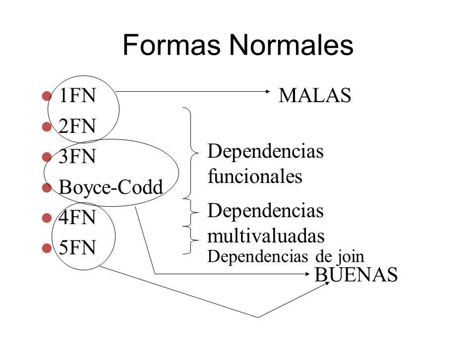 Formas Normales 1FN 2FN 3FN Boyce-Codd 4FN 5FN Dependencias multivaluadas Dependencias funcionales Dependencias de join MALAS BUENAS