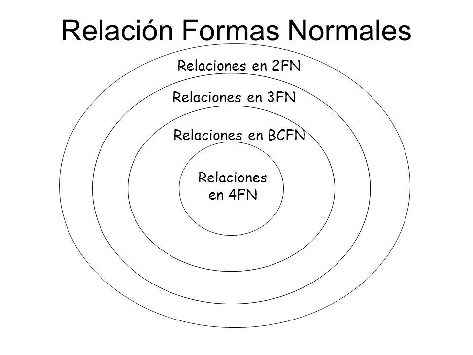 Relación Formas Normales Relations in BCNF Relations in 4NF Relaciones en BCFN Relaciones en 3FN Relaciones en 4FN Relaciones en 2FN