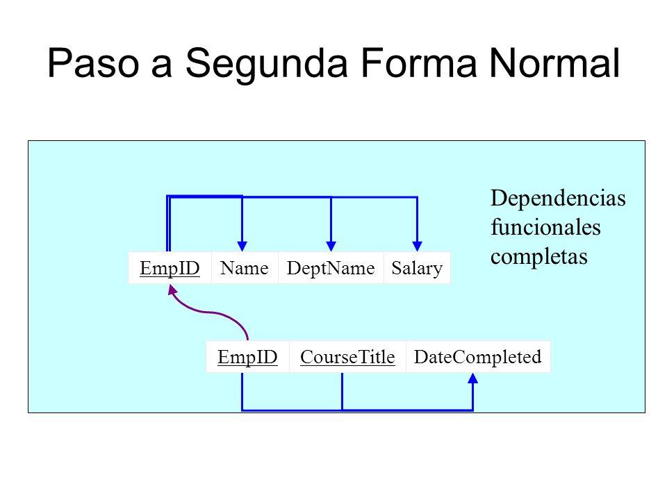 Paso a Segunda Forma Normal EmpIDSalaryDeptNameName CourseTitleDateCompletedEmpID Dependencias funcionales completas EmpIDSalaryDeptNameName CourseTit