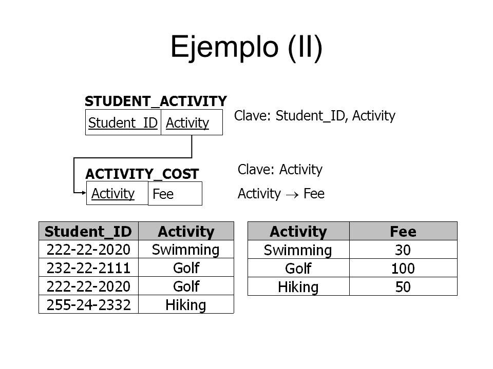 Ejemplo (II) STUDENT_ACTIVITY Student_ID Activity ACTIVITY_COST Activity Fee Clave: Student_ID, Activity Clave: Activity Activity Fee