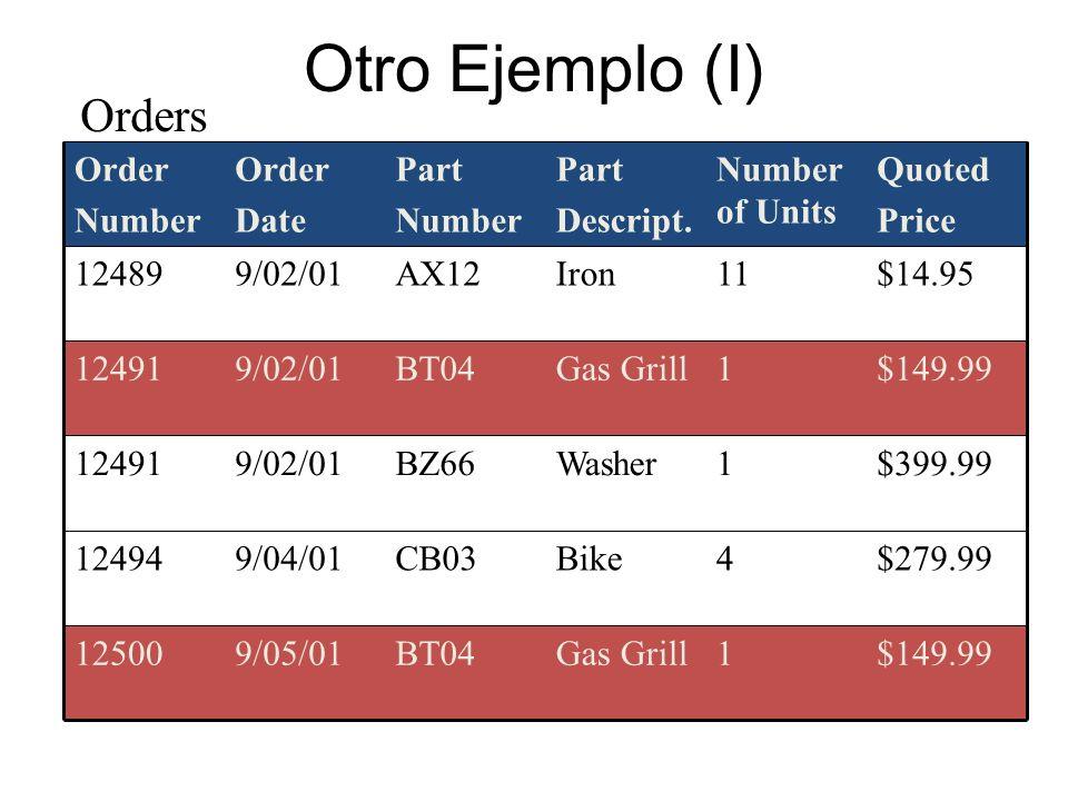 Otro Ejemplo (I) $149.991Gas GrillBT049/05/0112500 CB03 BZ66 BT04 AX12 Part Number Bike Washer Gas Grill Iron Part Descript. $279.9949/04/0112494 $399