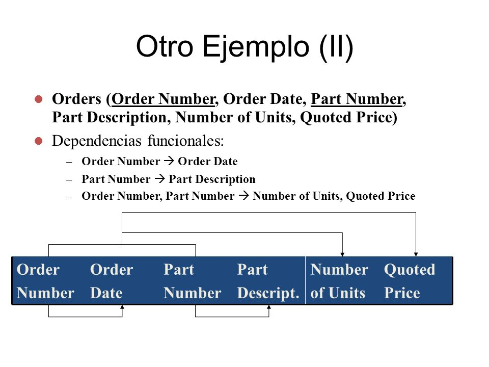 Otro Ejemplo (II) Orders (Order Number, Order Date, Part Number, Part Description, Number of Units, Quoted Price) Dependencias funcionales: – Order Nu