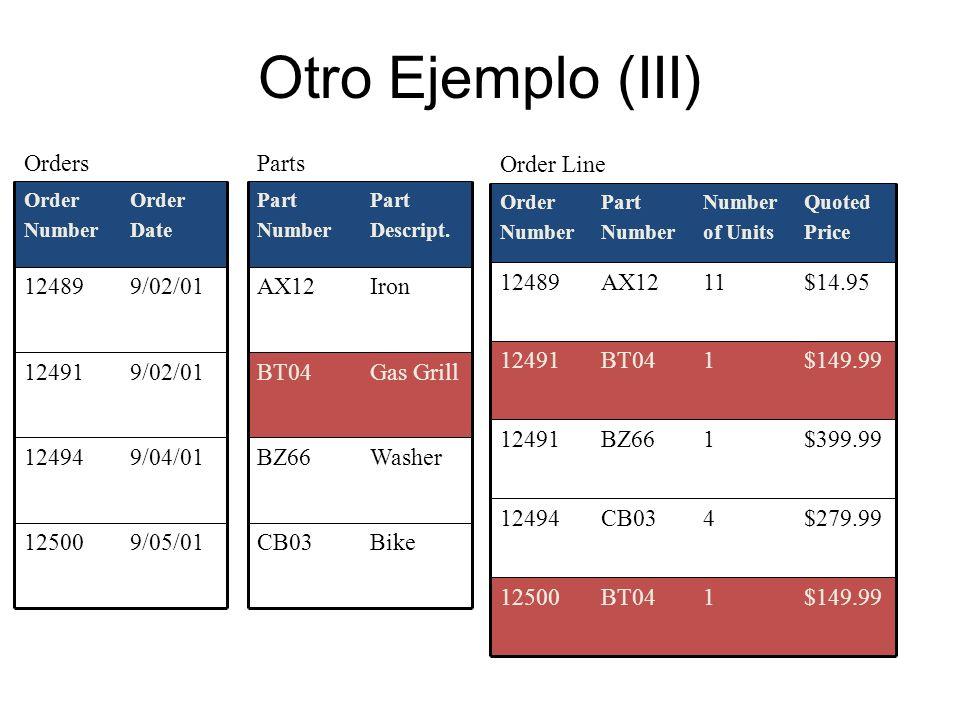 Otro Ejemplo (III) 9/05/0112500 9/04/0112494 9/02/0112491 9/02/0112489 Order Date Order Number Orders CB03 BZ66 BT04 AX12 Part Number Parts Bike Washe