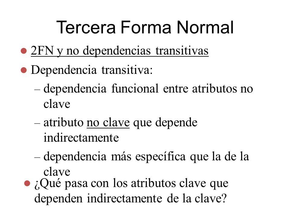 Tercera Forma Normal 2FN y no dependencias transitivas Dependencia transitiva: – dependencia funcional entre atributos no clave – atributo no clave qu