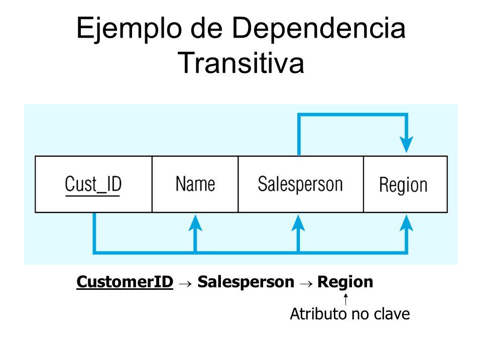 Ejemplo de Dependencia Transitiva Salesperson Region Atributo no clave CustomerID