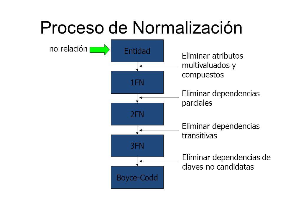 Proceso de Normalización Entidad no relación 1FN 2FN 3FN Boyce-Codd Eliminar atributos multivaluados y compuestos Eliminar dependencias parciales Elim