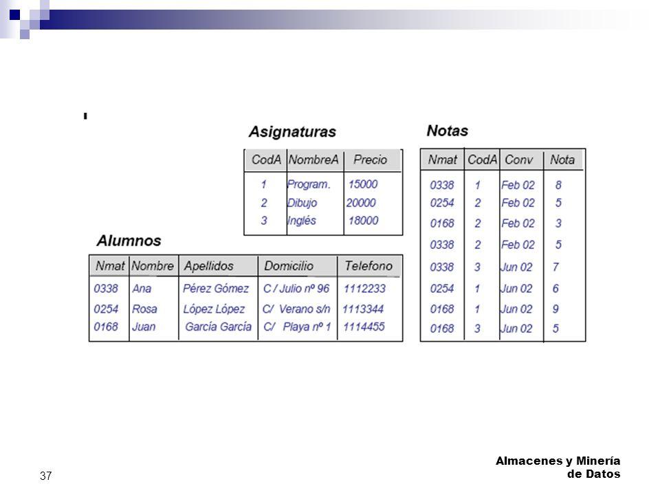 Almacenes y Minería de Datos 37 Ejemplos: