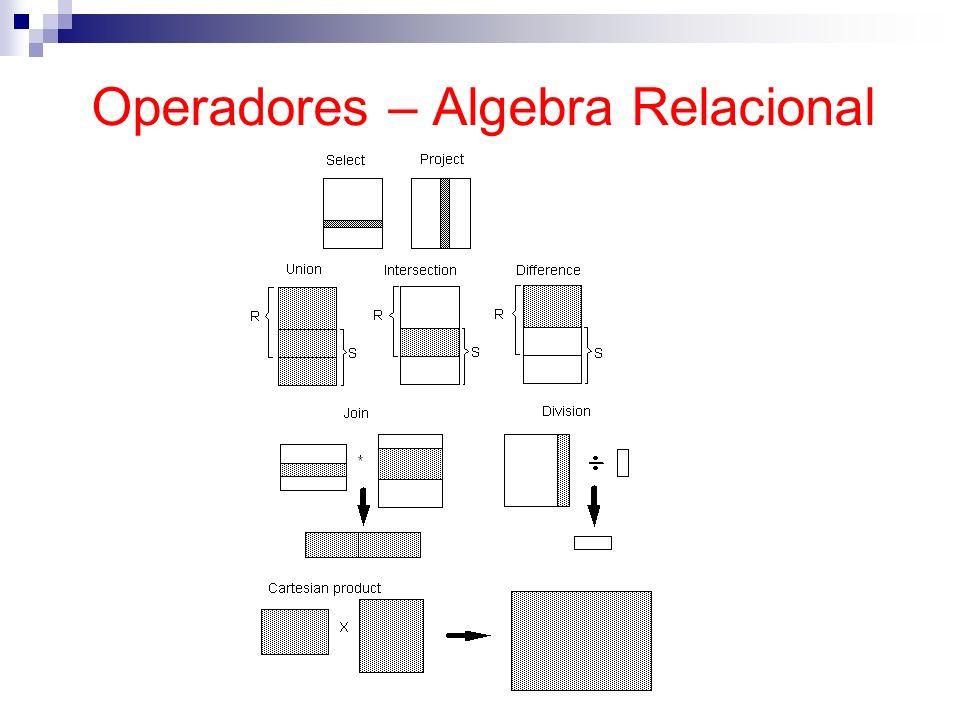 Operadores – Algebra Relacional