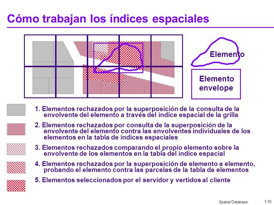 Spatial Database 1-14 Índices espaciales Un espacio regular cuadrado de la grilla de los índices Cada elemento existe en una o más grillas los element