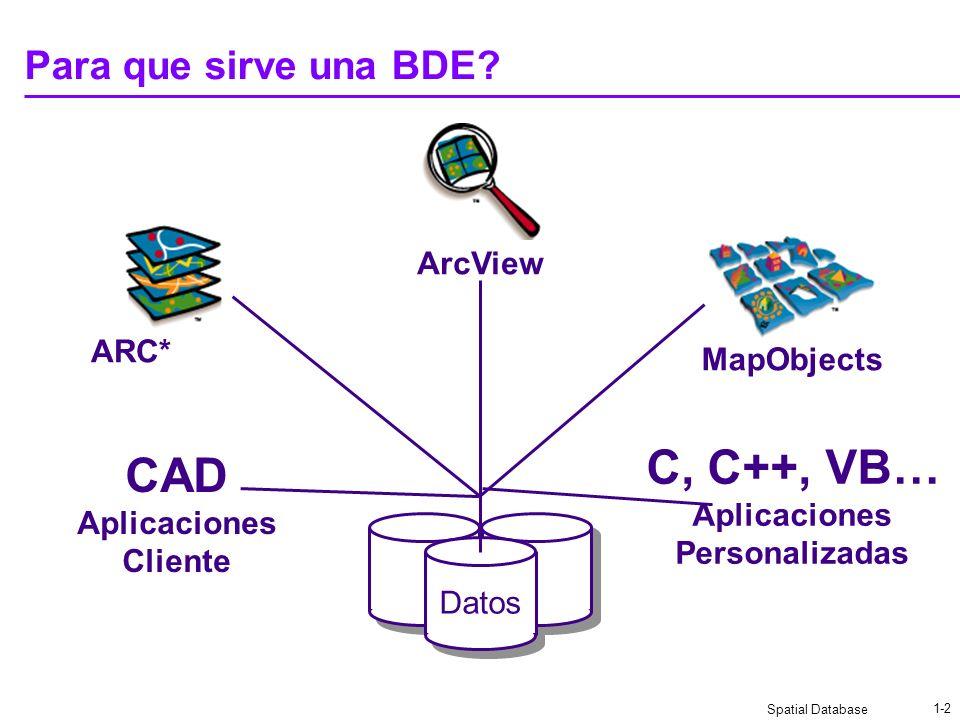 Spatial Database 1-22 Diferencias de una BDE y herramientas GIS Las BDE se enfocan en: Administrar toda los datos de un GIS Almacenar de forma confiable y tolerante los datos Retornar los datos conforme a las consultas de los usuarios Las herramientas GIS se enfocan en: Visualizar información georeferenciada Manipular los datos geográficos del lado del usuario Permitir editar geométricamente los datos.