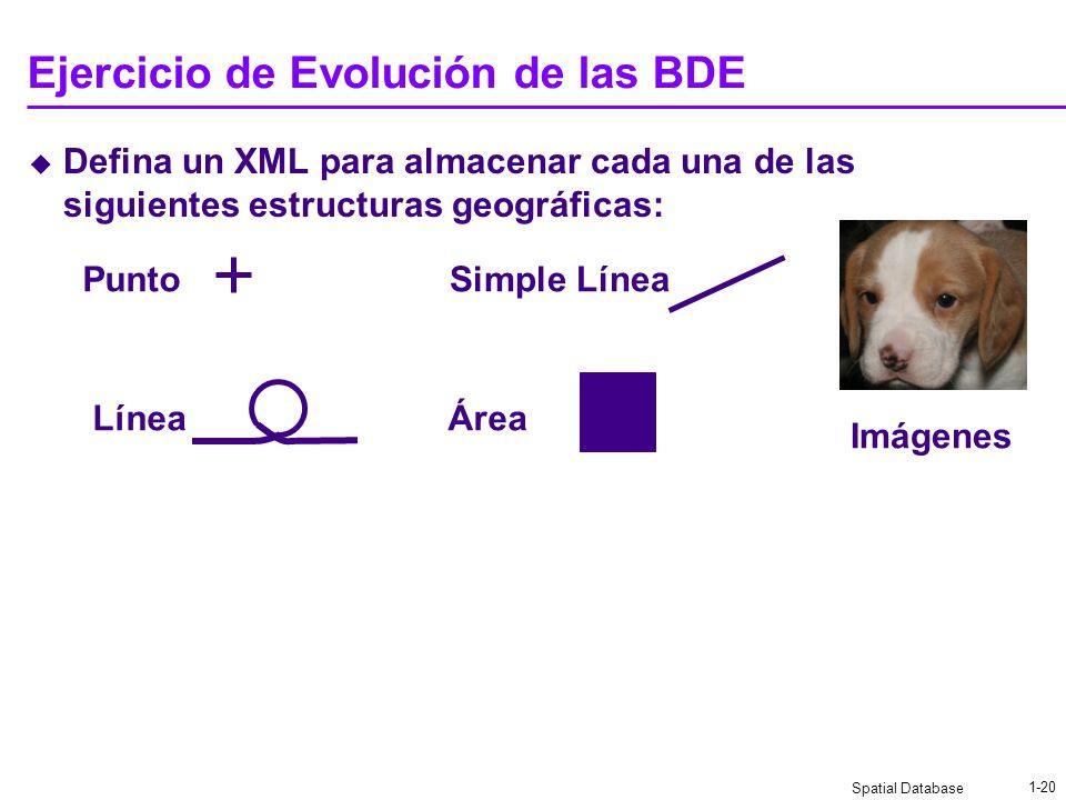 Spatial Database 1-19 Evolución de las estructuras de datos espaciales