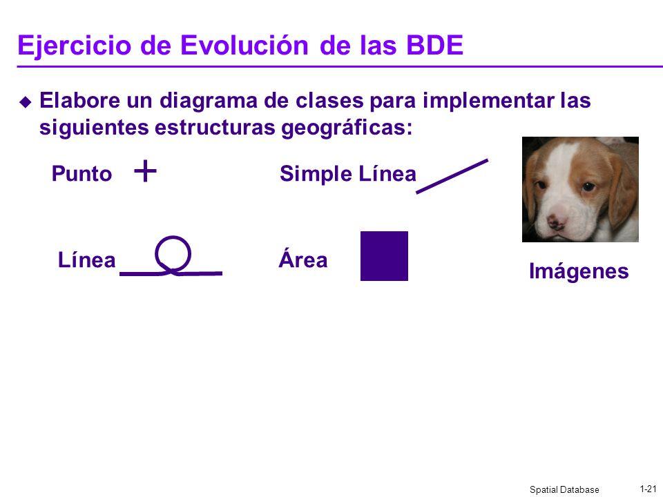 Spatial Database 1-20 Ejercicio de Evolución de las BDE Defina un XML para almacenar cada una de las siguientes estructuras geográficas: Punto LíneaÁr