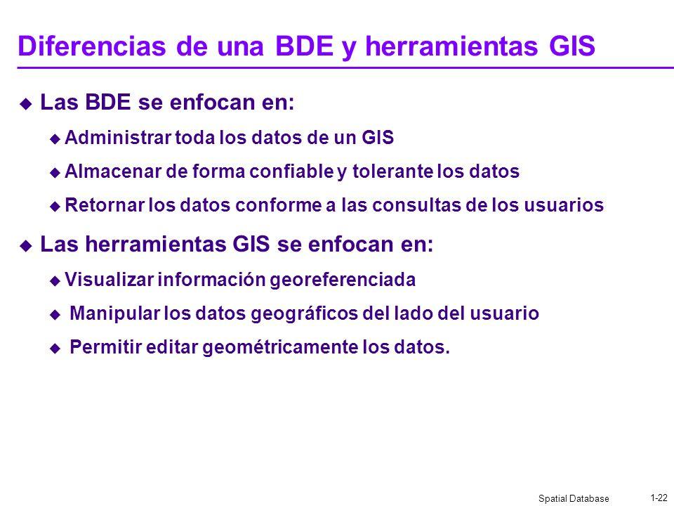 Spatial Database 1-21 Ejercicio de Evolución de las BDE Elabore un diagrama de clases para implementar las siguientes estructuras geográficas: Punto L