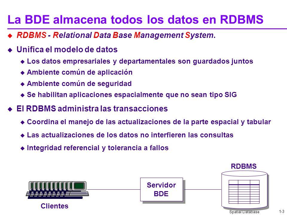Spatial Database 1-3 a a a La BDE almacena todos los datos en RDBMS RDBMS - Relational Data Base Management System.