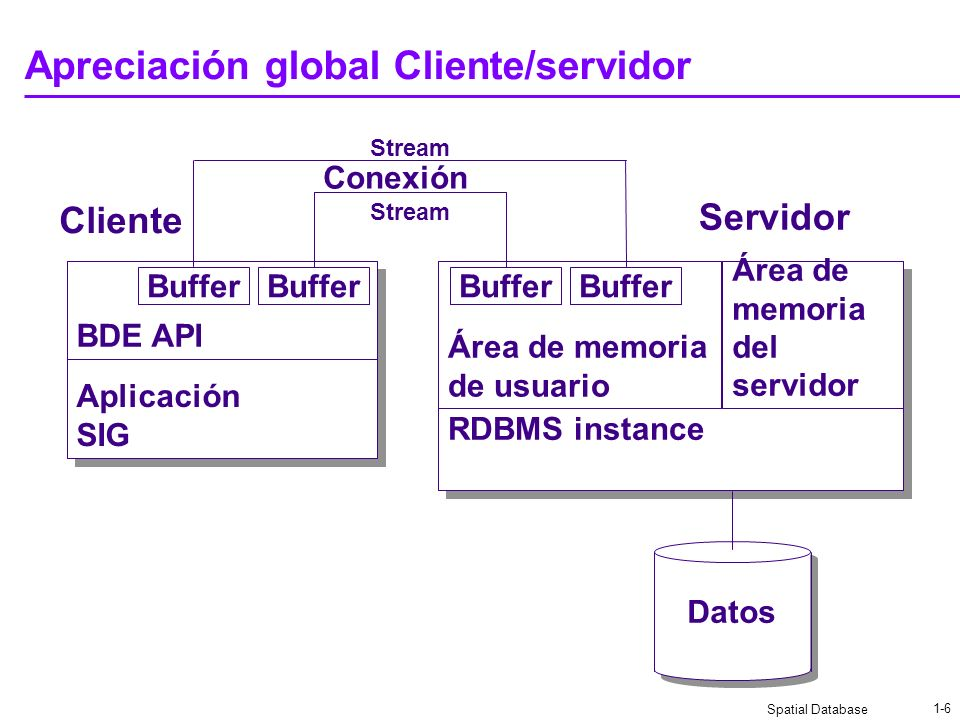 Spatial Database 1-6 Apreciación global Cliente/servidor Conexión Aplicación SIG Aplicación SIG BDE API RDBMS instance Área de memoria del servidor Área de memoria de usuario Buffer Datos Cliente Servidor Buffer Stream