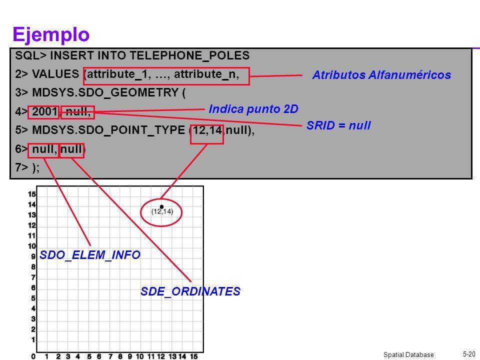 Spatial Database 5-20 SQL> INSERT INTO TELEPHONE_POLES 2> VALUES (attribute_1, …, attribute_n, 3> MDSYS.SDO_GEOMETRY ( 4> 2001, null, 5> MDSYS.SDO_POINT_TYPE (12,14,null), 6> null, null) 7> ); Ejemplo Atributos Alfanuméricos Indica punto 2D SRID = null SDO_ELEM_INFO SDE_ORDINATES