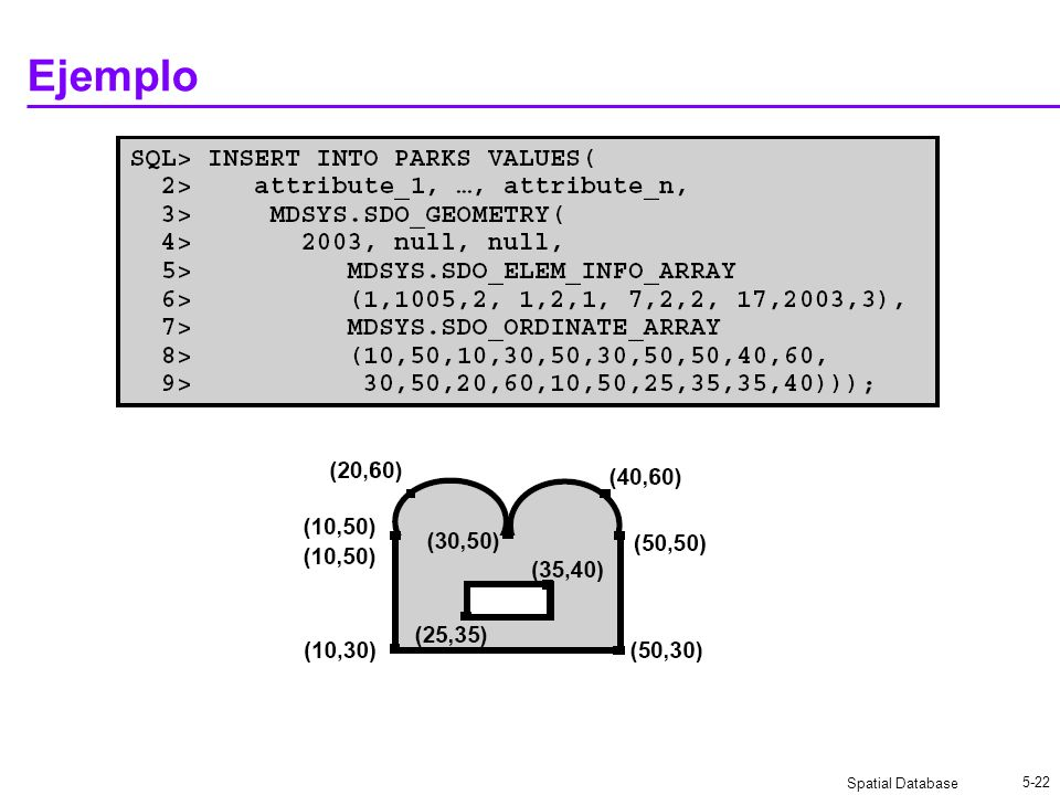 Spatial Database 5-22 Ejemplo