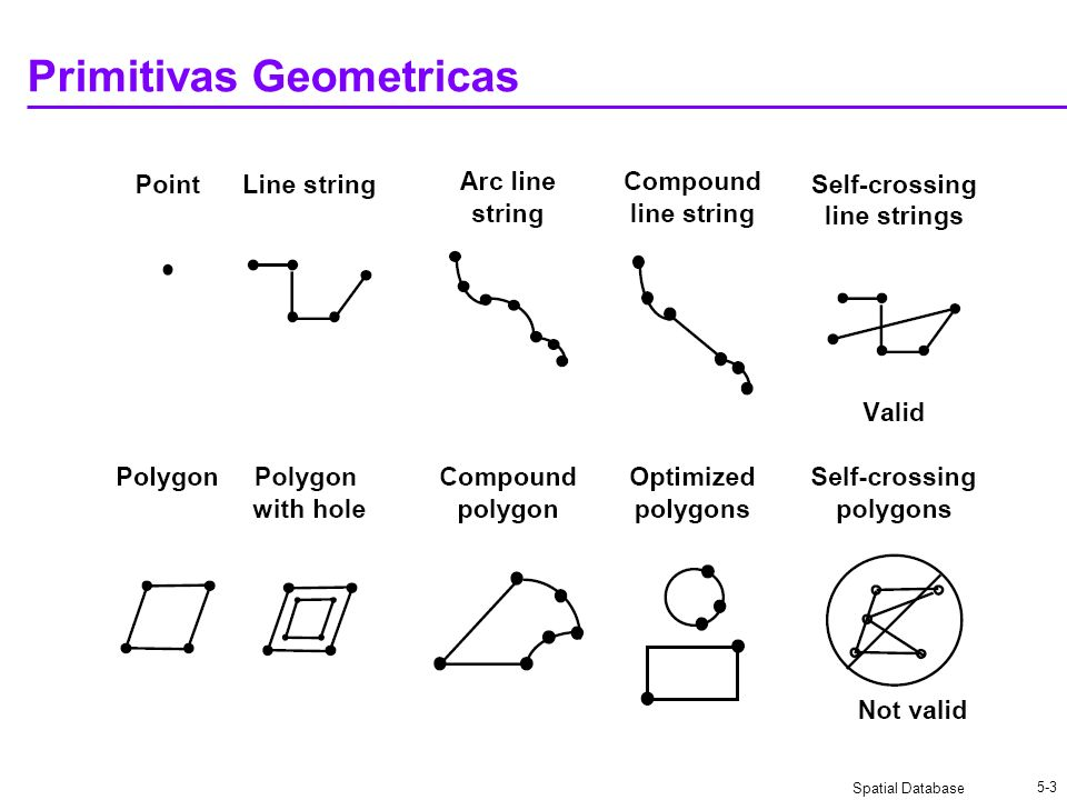 Spatial Database 5-14 SDO_GEOMETRY Object con referencia lineal
