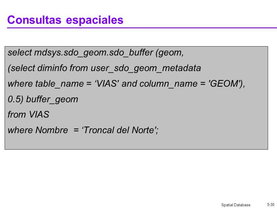 Spatial Database 5-30 Consultas espaciales select mdsys.sdo_geom.sdo_buffer (geom, (select diminfo from user_sdo_geom_metadata where table_name = VIAS and column_name = GEOM ), 0.5) buffer_geom from VIAS where Nombre = Troncal del Norte ;