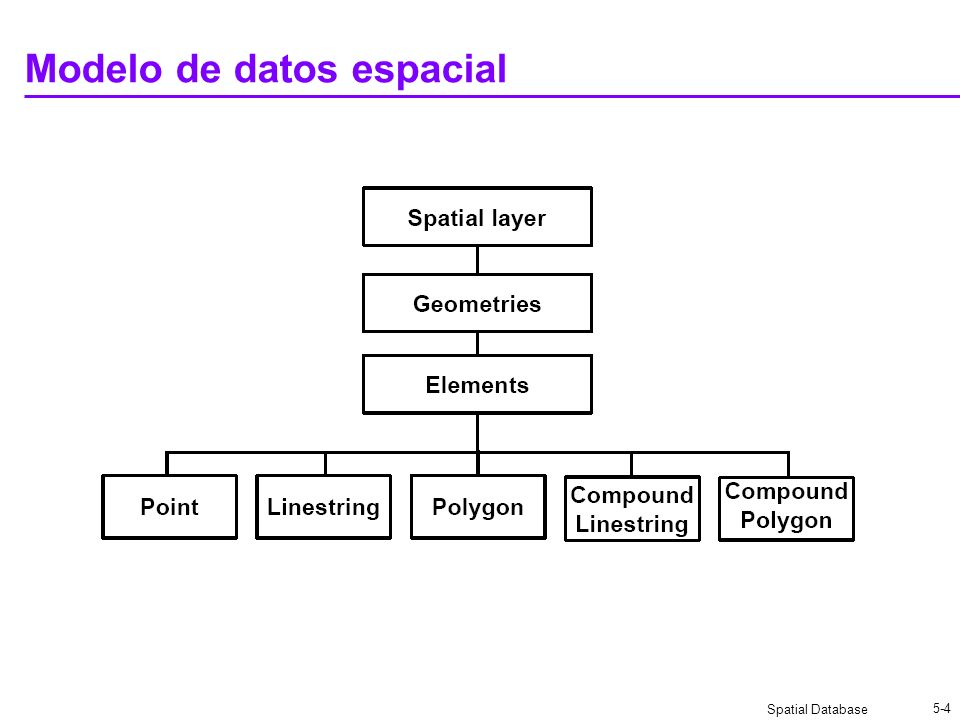 Spatial Database 5-25 Sistema de Referencia Geodetic NAD 83 (SRID=8265) WGS 84 (SRID=8307) Projected 32769 Equal-Area Projection (Australia) 32771 Equal-Area Projection (Europe) 32774 Equal-Area Projection (North America) 32770 Equal-Area Projection (China) 32772 Equal-Area Projection (India) 32775 Equal-Area Projection (United States) 81996 Delaware State Plane (meters)