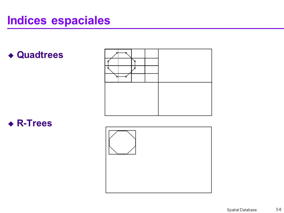 Spatial Database 5-8 Indices espaciales Quadtrees R-Trees