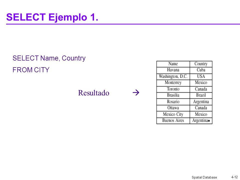 Spatial Database 4-12 SELECT Ejemplo 1. SELECT Name, Country FROM CITY Resultado